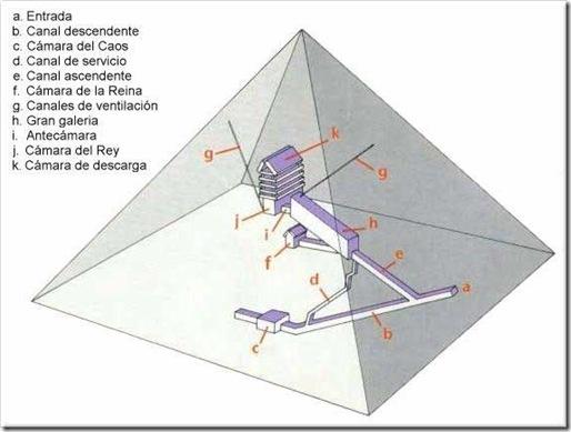 Teor as sobre la funci n de los canales de ventilaci n de for Interior de una piramide